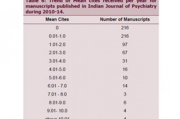 Trend of Mean cites received per year for manuscripts published in Indian Journal of Psychiatry during 2010-14.
