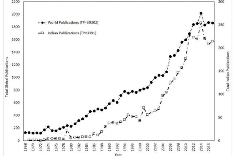 Comparison of Indian and Global Research Publication
