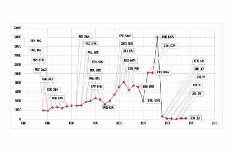 Annual growth rate of citations for medical and laboratory equipment field at the US patent and trademark office
