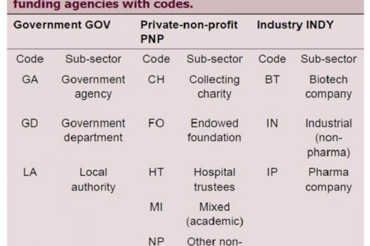 Table of sectors and sub-sectors for research funding agencies with codes