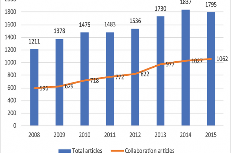 Number of papers in 2008-2015.
