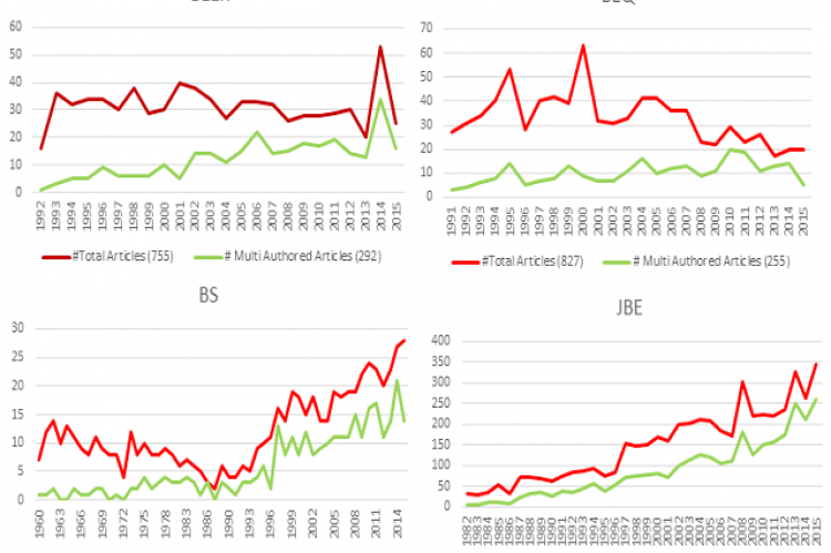 Total versus Multi-Authored Articles by Journal and Year