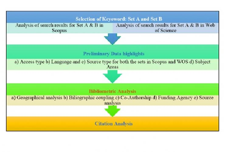 Flow chart for Bibliometric study and analysis