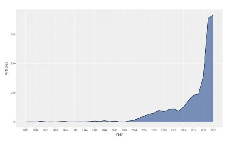 Visualization of scientific production, distributed annually from 1982 to 2020