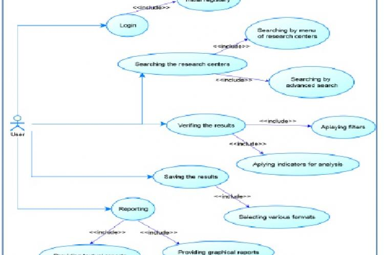 Use Case diagram of users