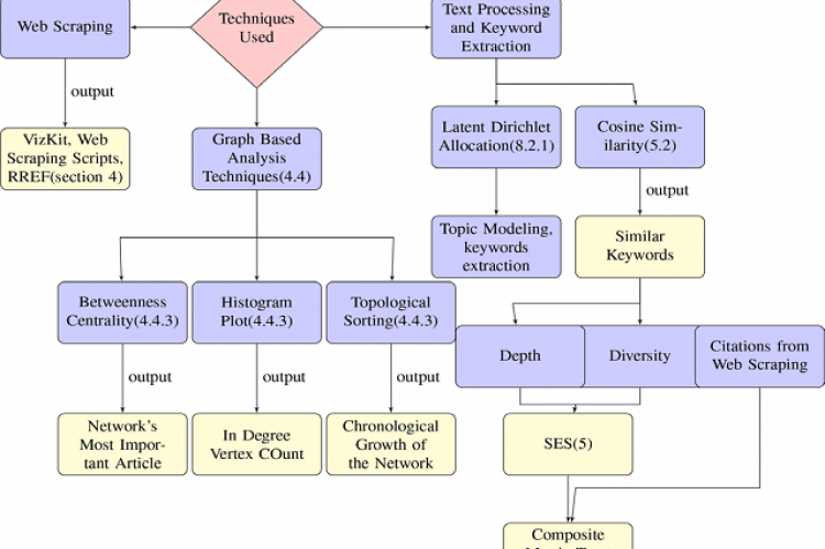 Flowchart showing different techniques and outcomes in the manuscript: internal section referencing is done within the boxes