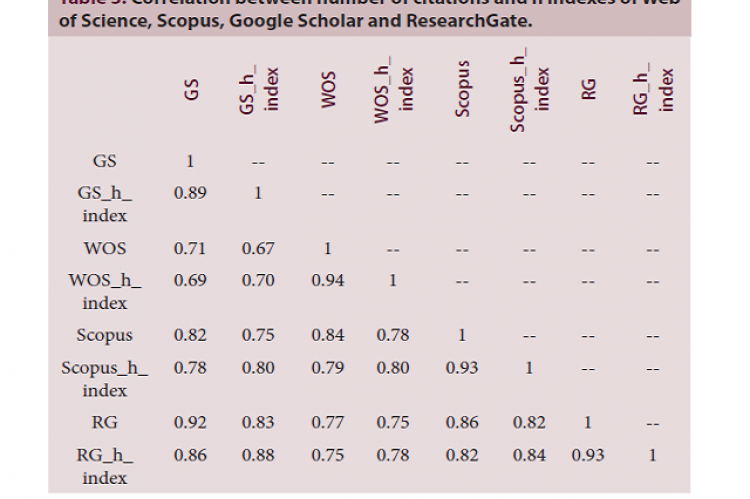 Correlation between number of citations and h indexes of Web of Science, Scopus, Google Scholar and ResearchGate.