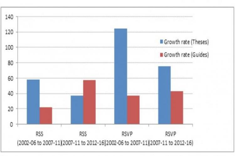 Growth rate: Theses Vs Guides in RSS and RSVP.