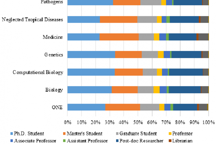 Proportions of different categories of readers for PLOS journal articles published in 2017