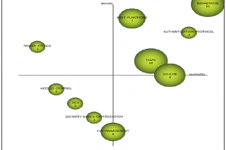 Strategic diagram of themes during 2009-2013
