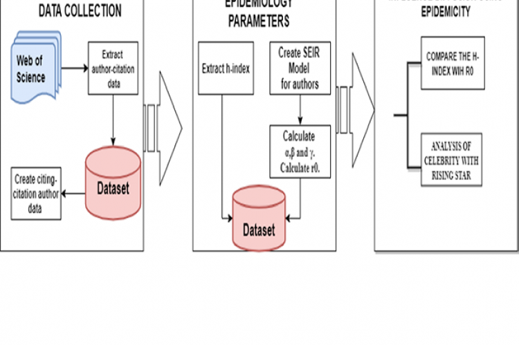 Data Flow and steps