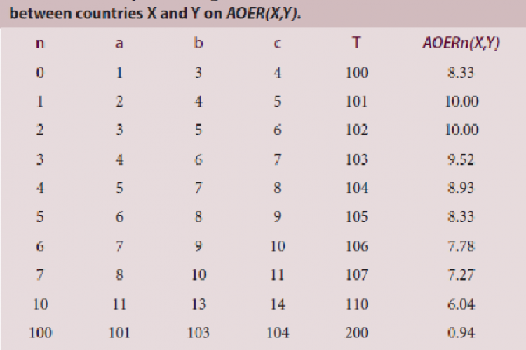 An example showing the influence of increased collaboration between countries X and Y on AOER(X,Y)