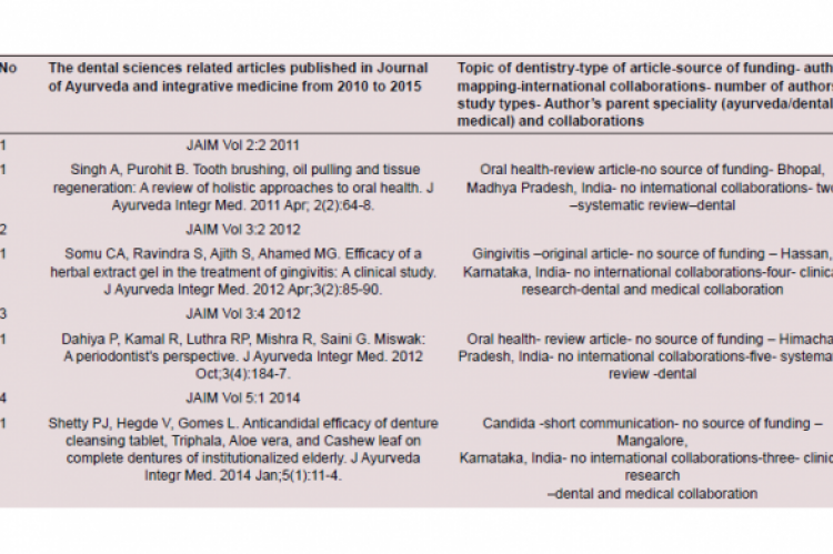 The dentistry related articles published in Journal of Ayurveda and integrative medicine from 2010 to 2015.