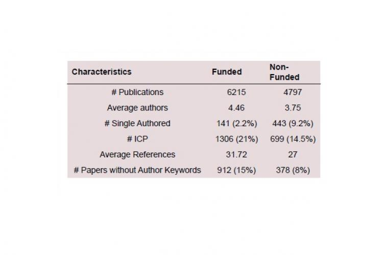 Table 1: Bibliometrics characteristics between funded and non-funded