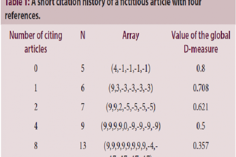A short citation history of a fictitious article with four references.