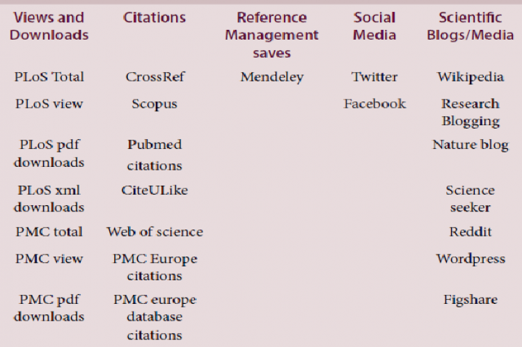 Altmetrics Sources Available in PLoS.