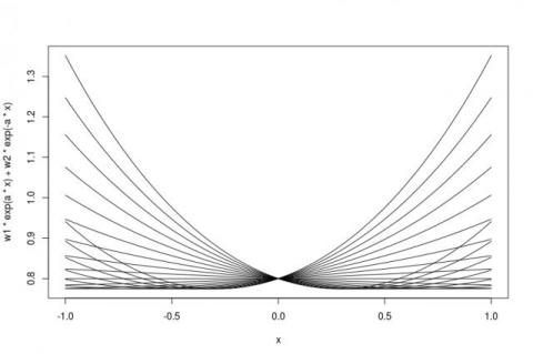 Graph of equation 4 using values of a and b as obtained after fitting the non-linear least square curve