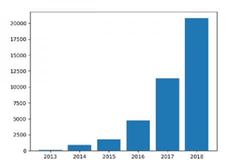 BioRxiv preprint submissions from 2013 to 2018