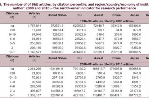 The number of of S&E Articles
