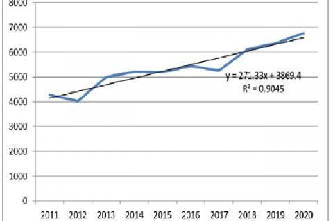 Annual growth of research publication in Science discipline by nine central Universities