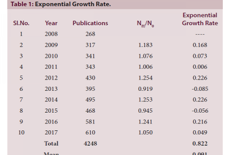 Exponential Growth Rate.