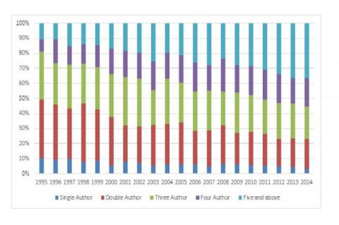 Year-wise authorship pattern of India in the field of rice crop research.