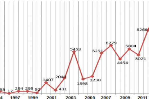 The readership rate of the published articles in RG based on the publication year.