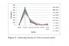 Authorship density of Nature research articles