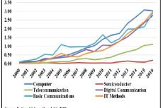 USPTO patents granted in ICT Industry: percent share of India