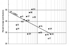 Plot of the international contributions (percent) to the cancer research output of 18 European countries (EU Member States in 1990, plus Iceland, Norway and Switzerland)